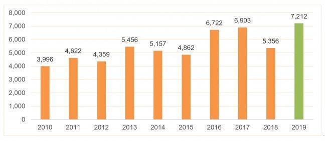 カナダ・ケベック州産メープルシロップ2019年 今までで最大の収穫量を達成