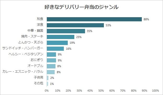 【デリバリー弁当利用実態調査】88%の人がデリバリー弁当に求めるのは「味」と回答 今人気のお弁当が分かる!ジャンル別お弁当人気ランキングも発表!