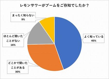レモンサワーブームの認知は75%