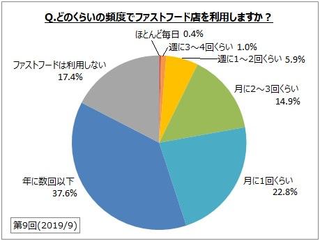 【ファストフードの利用に関するアンケート調査】ファストフード店月1回以上利用者は全体の約45%。利用者が最も好きなファストフード店は「マクドナルド」が3割強、「モスバーガー」が2割