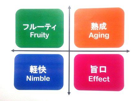 ペアリング・4つのカテゴリー図