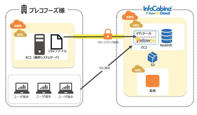 InfoCabina Yellowfin Cloud 構成図