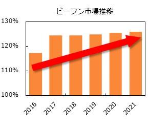 出典:株式会社富士経済2019食品マーケティング便覧No.3 ※値は2010年の販売量を100%とした場合の販売量伸長率