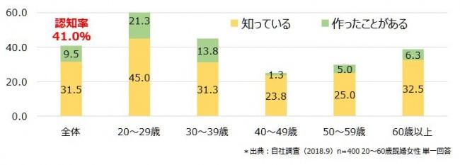 ブーケサラダの認知率(資料1)