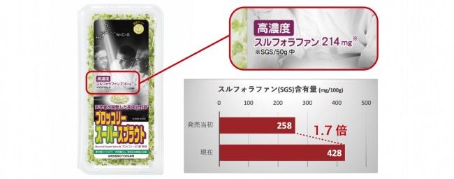 「ブロッコリー スーパースプラウト」のスルフォラファン含有量が1.7倍にアップ