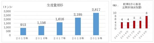おからパウダー市場、前年比128%伸長!