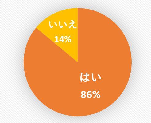 【調査】今年のハロウィンはおうちハロウィン?オンラインハロウィン?67%が三密を避けた家族中心の巣ごもり的ホームパーティースタイルを検討。