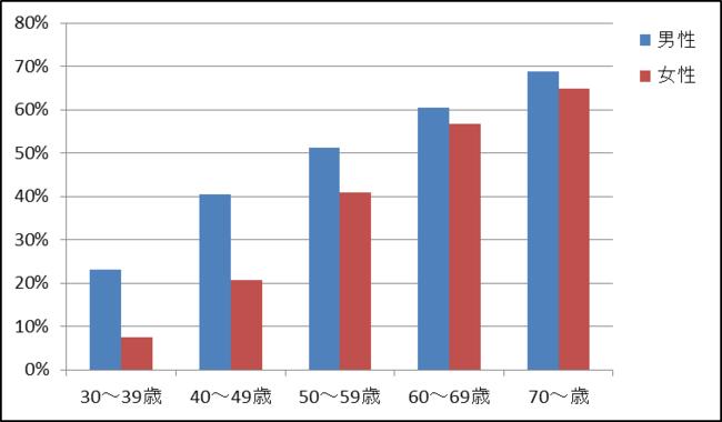 年代別高血圧者の割合 厚生労働省「循環器疾患基礎調査」より