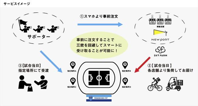 デリバリープラットフォーム「NEW PORT」を運営するスカイファーム社が横浜FCと協業し神奈川県の事業に採択されました。