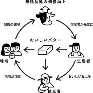 バター の いとこ 東京