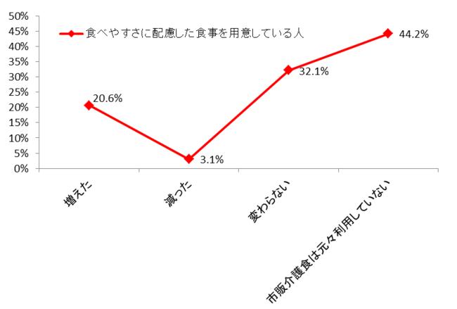グラフ4 市販用介護食の利用回数