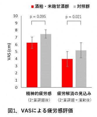 ~甘酒の機能性ニュース~ 酒粕と米麹で作った甘酒に「日常生活における疲労感を軽減」「人にあたたかくできる気分を向上」の効果が認められました。「薬理と治療(2020年48巻11号)」に論文掲載されました