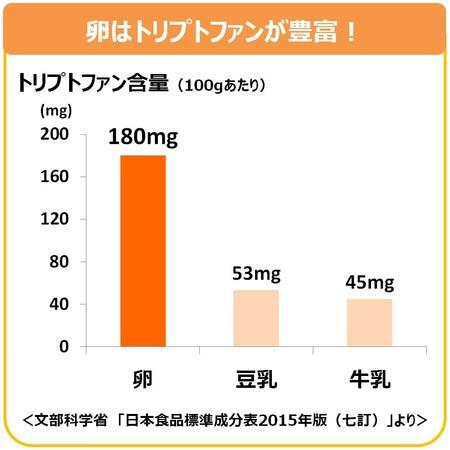 グラフ1:100gあたりのトリプトファン含量