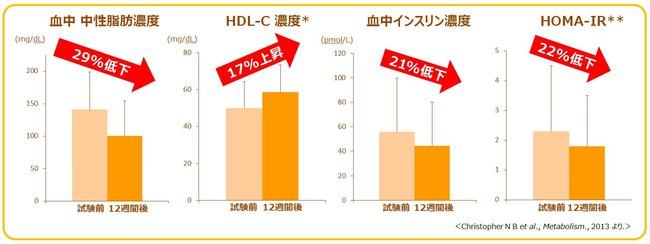 グラフ2:卵の摂取によるメタボ指標の改善