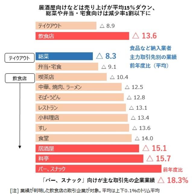 居酒屋向けなどは売り上げが平均15%ダウン、 総菜や弁当・宅食向けは減少率1割以下に