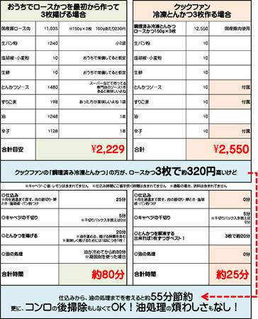価格と調理時間の比較表