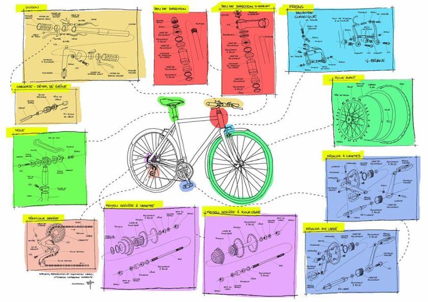 Source vélo en ville réparation