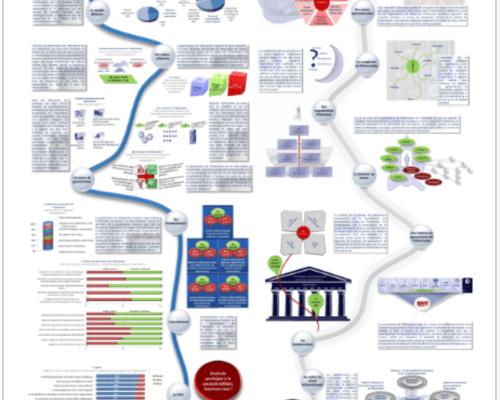 Infographie poster « Gouvernance de l'information »