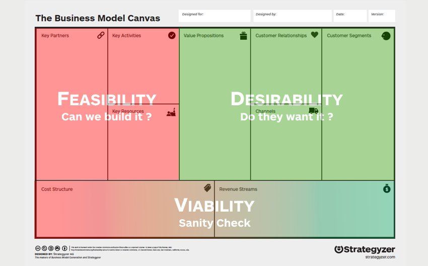 Modifying the Feasibility Assessment in Business Model Canvas for use in Government Systems