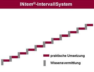 Intervallsystem-GOVEND