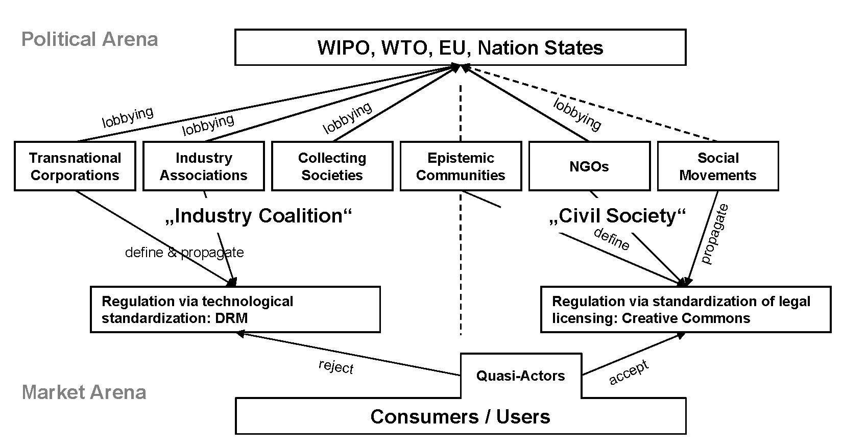 Stylized illustration of regulation in the field of copyright