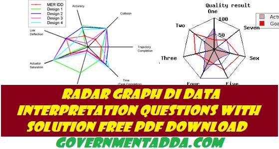 150+ Radar Graph DI Data Interpretation Questions With Solution Free