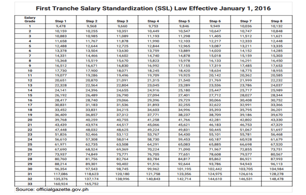 First Tranche Salary Standardization (SSL) Law Effective January 1, 2016