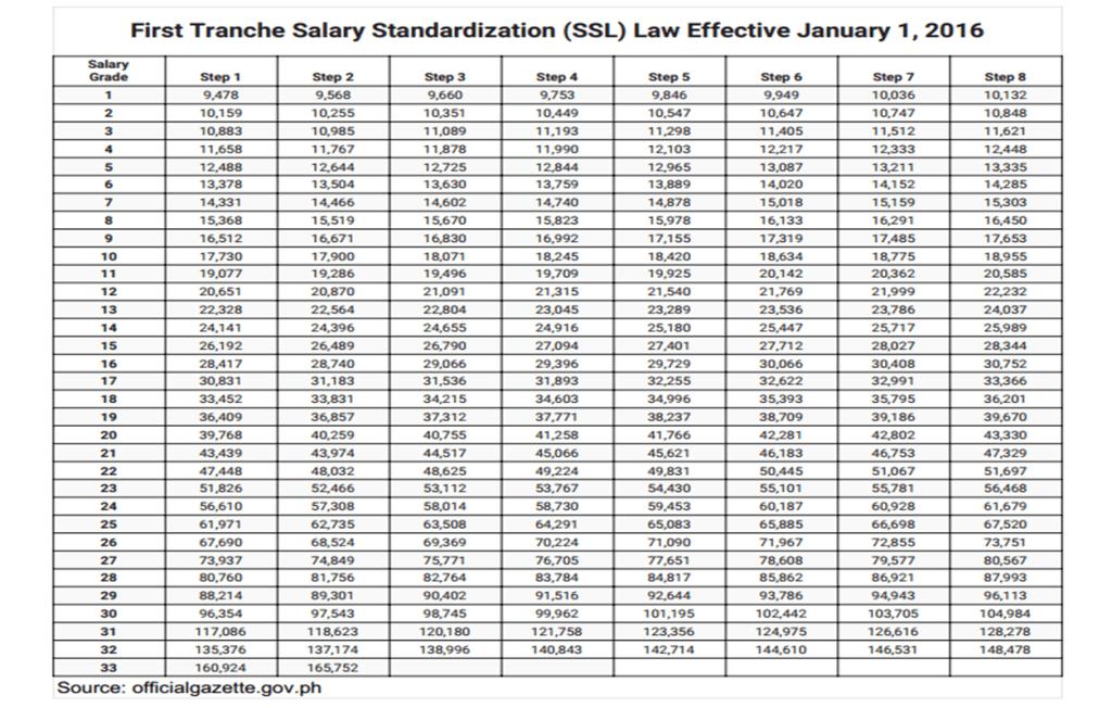 First Tranche Salary Standardization (SSL) Law Effective January 1, 2016