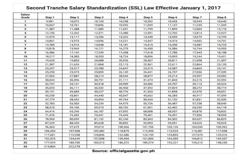 Second Tranche Salary Standardization (SSL) Law Effective January 1, 2017