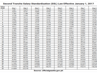 Second Tranche Salary Standardization (SSL) Law Effective January 1, 2017