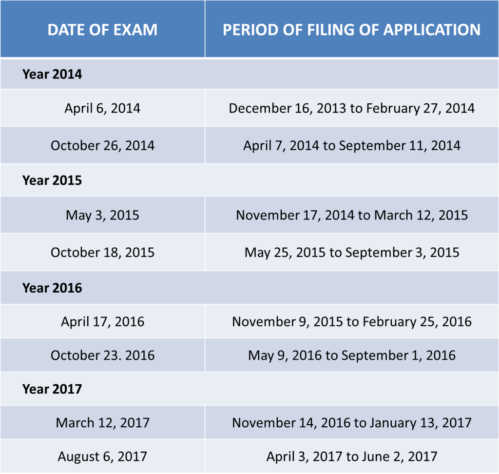 2018 Civil Service Exam Schedule Professional and Sub-Professional (2014 to 2017)