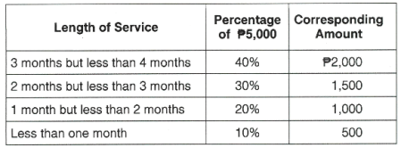Percentage of P5000 Cash Gift