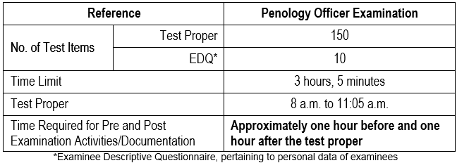 Scope of Exam POE 2018