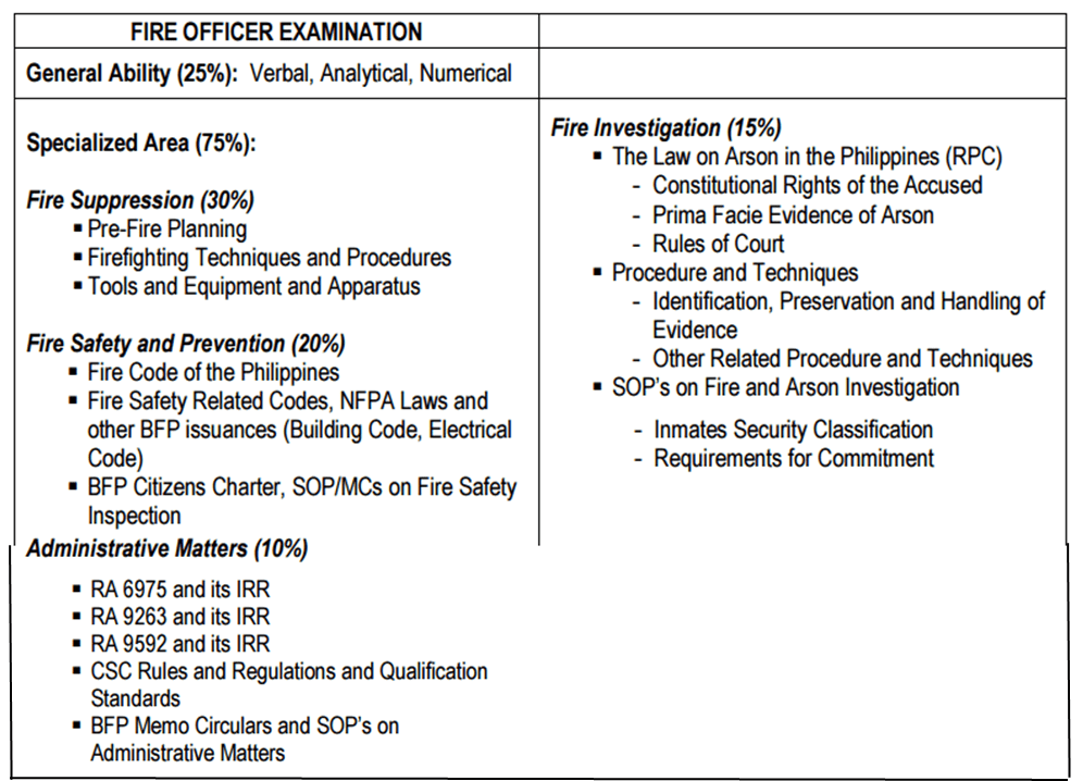 Scope of Fire Officer Examination 2018