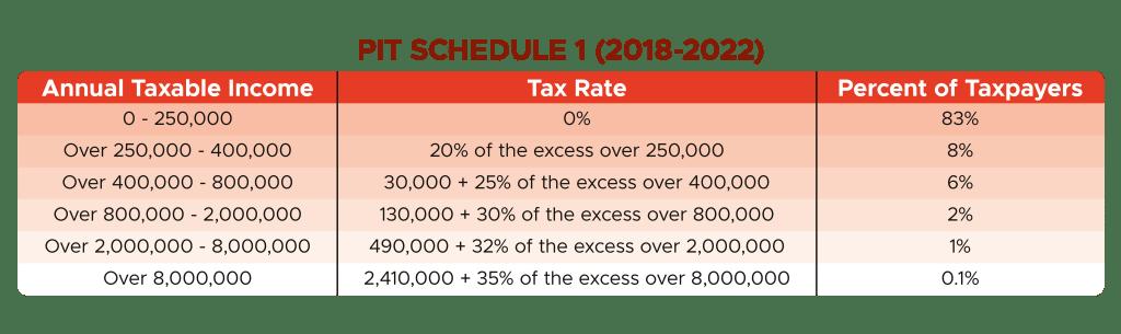 Personal Income Tax 2018