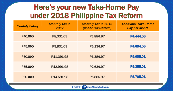 Take Home Pay Under 2018 Tax Reform Law 2