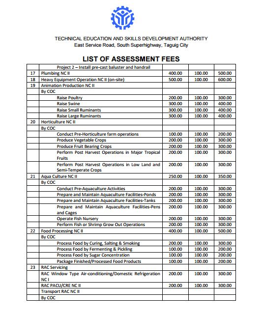 TESDA List of Assessment Fees 2