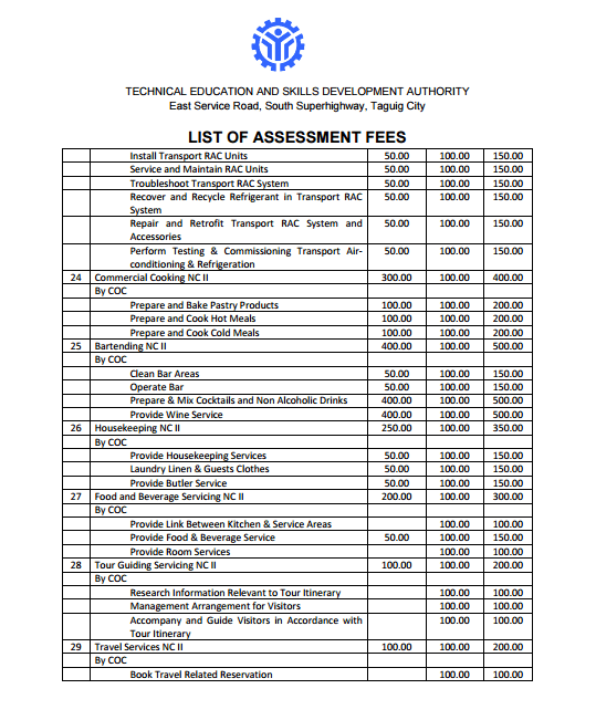 TESDA List of Assessment Fees 3