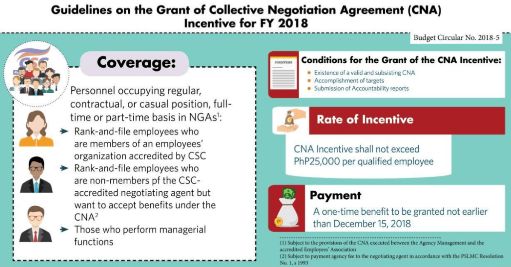 CNA Incentive Guidelines 2018