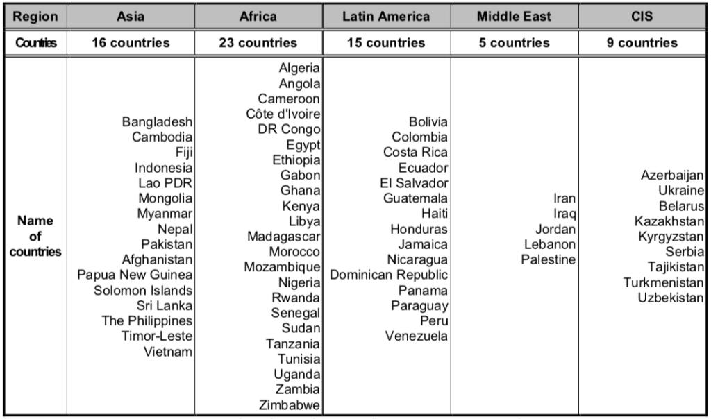 KOICA Scholarship Program Target Countries