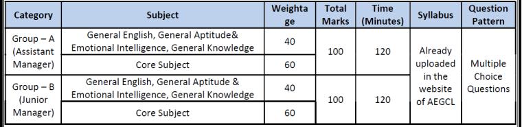 apgcl-selecetion-process