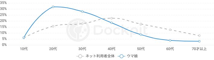 「ウマ娘」検索ユーザー属性/年代