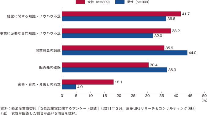 起業時の課題 男女比較