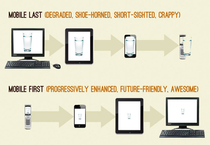 Too many faces of mobile first
