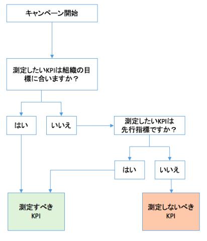 測定 Final 3