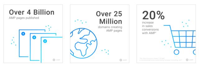 GoogleによるAMPの成長データ