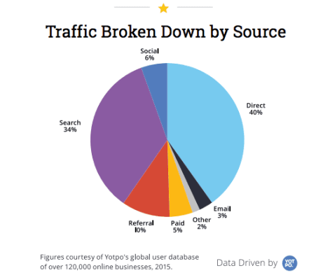 Traffic Broken Down