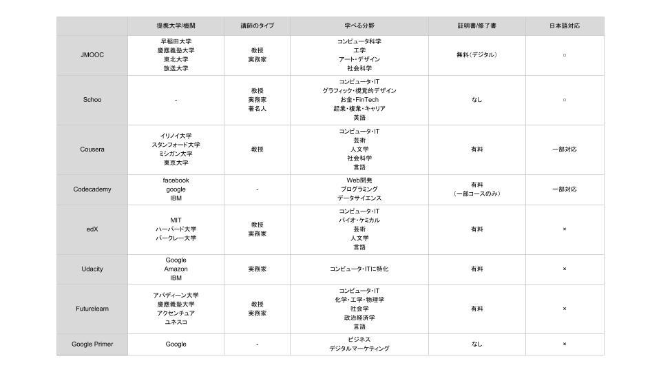 MOOC表 (5)