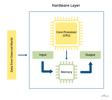 Embedded Hardware for IoT
