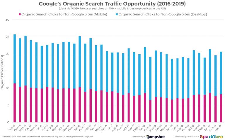 Googles search trafic